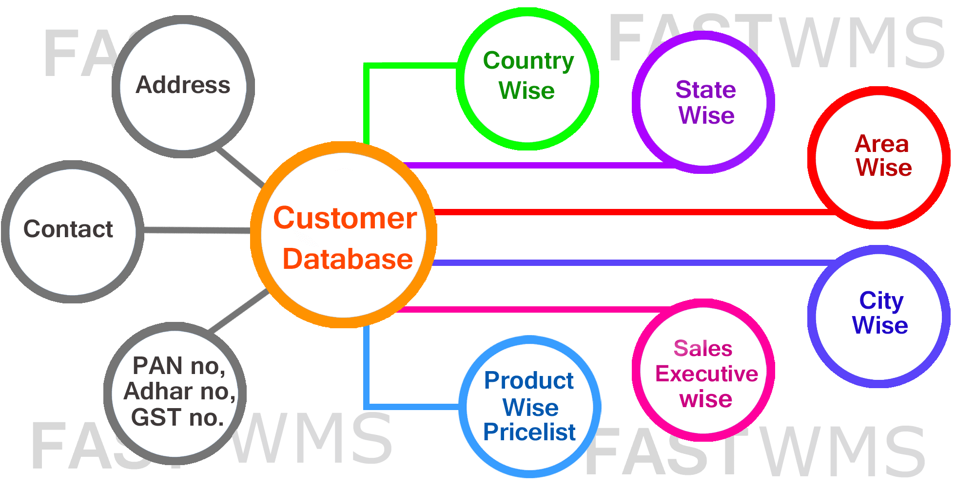 customer contacts database